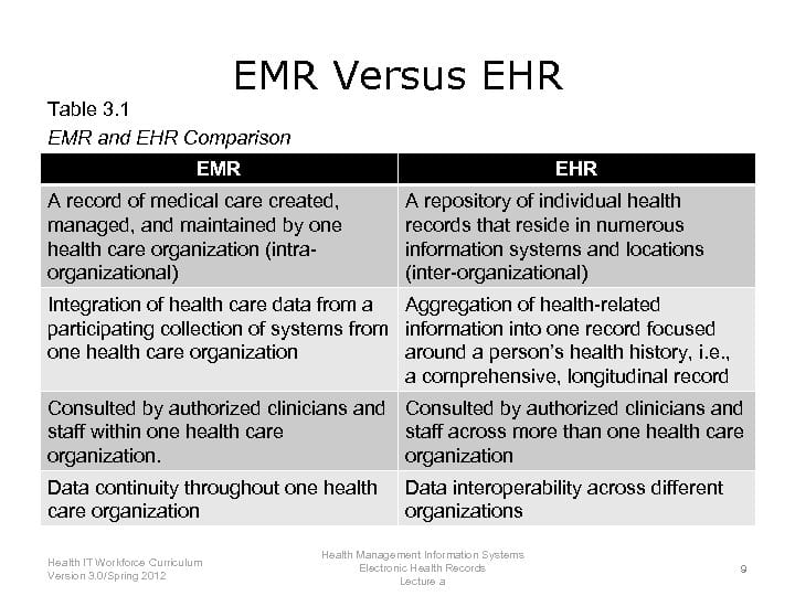 EMR versus EHR explained table
